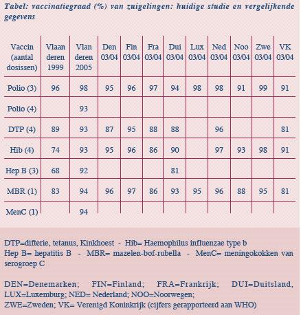 hepatitis a en b vaccinatie